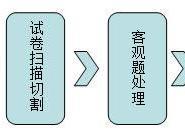 南昊初中版网上阅卷隆重上市图片