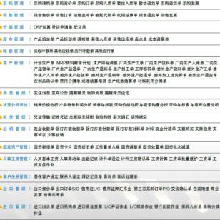 青岛开发区ERP图片