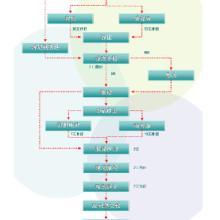 请问进口日本二手槽筒机的关税是多少,二手槽筒机进口备案费用多少批发