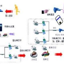 襄樊点菜系统软件报价,襄樊点菜系统软件公司价格,襄樊点菜系统软件
