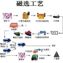 供应选矿设备