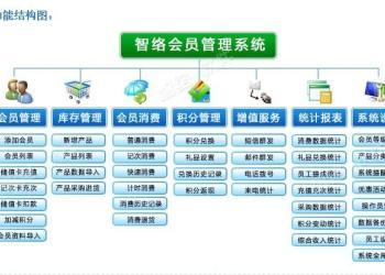 开远市连锁会员管理软件图片