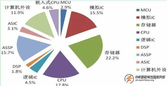集成电路产品结构保持稳定图表分析市场专项调查