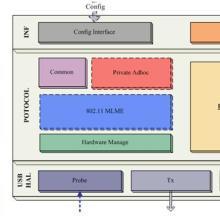 供应WIFI无线车载诊断仪方案深圳WIFI模块设计解决方案批发