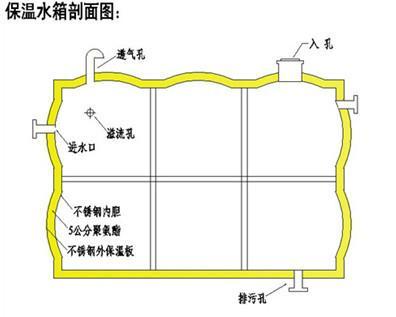 成品不锈钢保温水箱(尺寸定制)老厂家大品牌