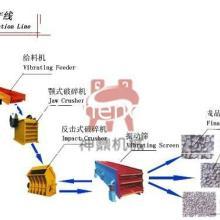 供应新型石料生产线