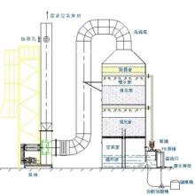 供应水膜除尘器图片