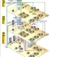 专业承接网张监控项目图片