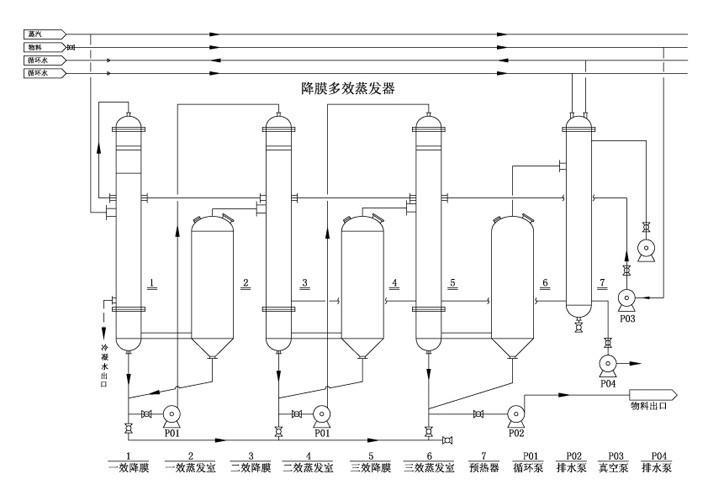 双效蒸发器原理_双效蒸发器的设计_双效蒸发器工艺流程图