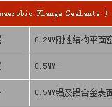供应平面密封厌氧胶7510系列,广东省内批发商,刚性结构的平面密封胶