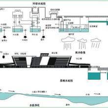 供应雨水回收系统