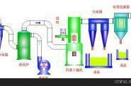 H酸成套设备厂图片