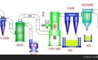 供应通辽H酸干燥机生产商,通辽H酸干燥机生产商家,通辽H酸干燥机生产 图片|效果图
