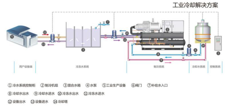 厦门工艺冷却系统