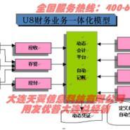 大连U8U9系统定制接口开发实施图片